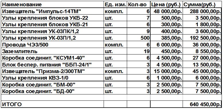 Образец Сметы на Строительные Работы в Excel